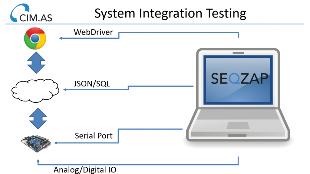 System Integration Testing using SeqZap
